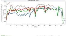 Week 42: US Rail Freight Traffic Reported Lower Growth