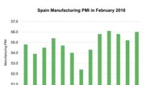 Why Spain Manufacturing PMI Improved in February 2018