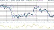 Orientamento negativo in mercati di ottimisti
