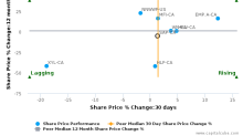 Saputo, Inc. breached its 50 day moving average in a Bearish Manner : SAP-CA : October 5, 2017