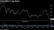 Caterpillar Tumbles as Outlook Falls Short of Expectations