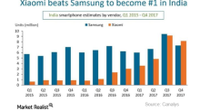 What Might Samsung's Drop In India Teach Apple?