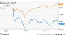 Textron Trips on Weak Aerospace Sales