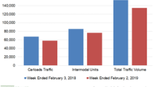 NSC Had the Worst Traffic Performance among Peers in Week 5
