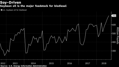 Trump rethinks duty that soy farmers actually liked