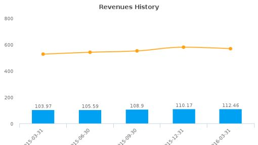 Interxion Holding NV :INXN-US: Earnings Analysis: Q1, 2016 By the Numbers