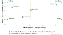 Everbright Securities Co., Ltd. breached its 50 day moving average in a Bearish Manner : 601788-CN : September 28, 2017