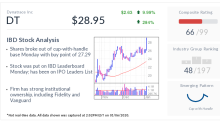 Dynatrace Stock: New IPO Shakes Off Company's Secondary Offering