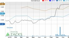 Is Intersil (ISIL) Stock a Solid Choice Right Now?