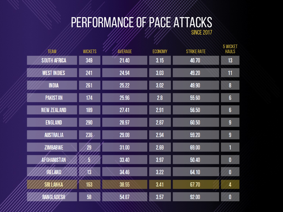 performance of pace attacks 2