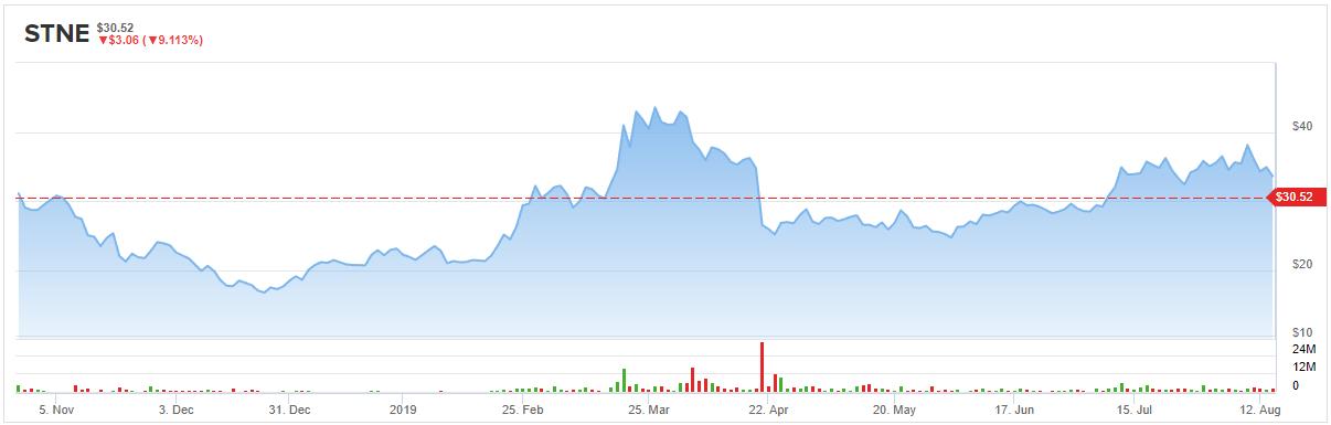StoneCo (STNE) Stock Still Worth $42, Says Bank of America