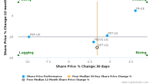 Ramco-Gershenson Properties Trust breached its 50 day moving average in a Bearish Manner : RPT-US : August 18, 2017