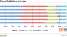 Apple's Activations Gained Ground on Android