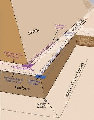 "Researchers took measurements of the Great Pyramid's edges and platform, showing what one of the corners may have looked like when built. Researchers noticed a ""corner socket,"" or a cutting in t"