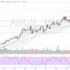 3 Newly Recruited Dow Jones Stocks to Trade