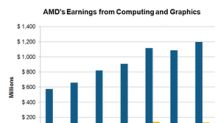 Computing and Graphics to Drive Advanced Micro Devices' Earnings