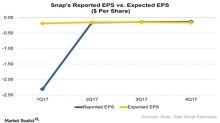 How Snap's 4Q17 Earnings Compared with Expectations
