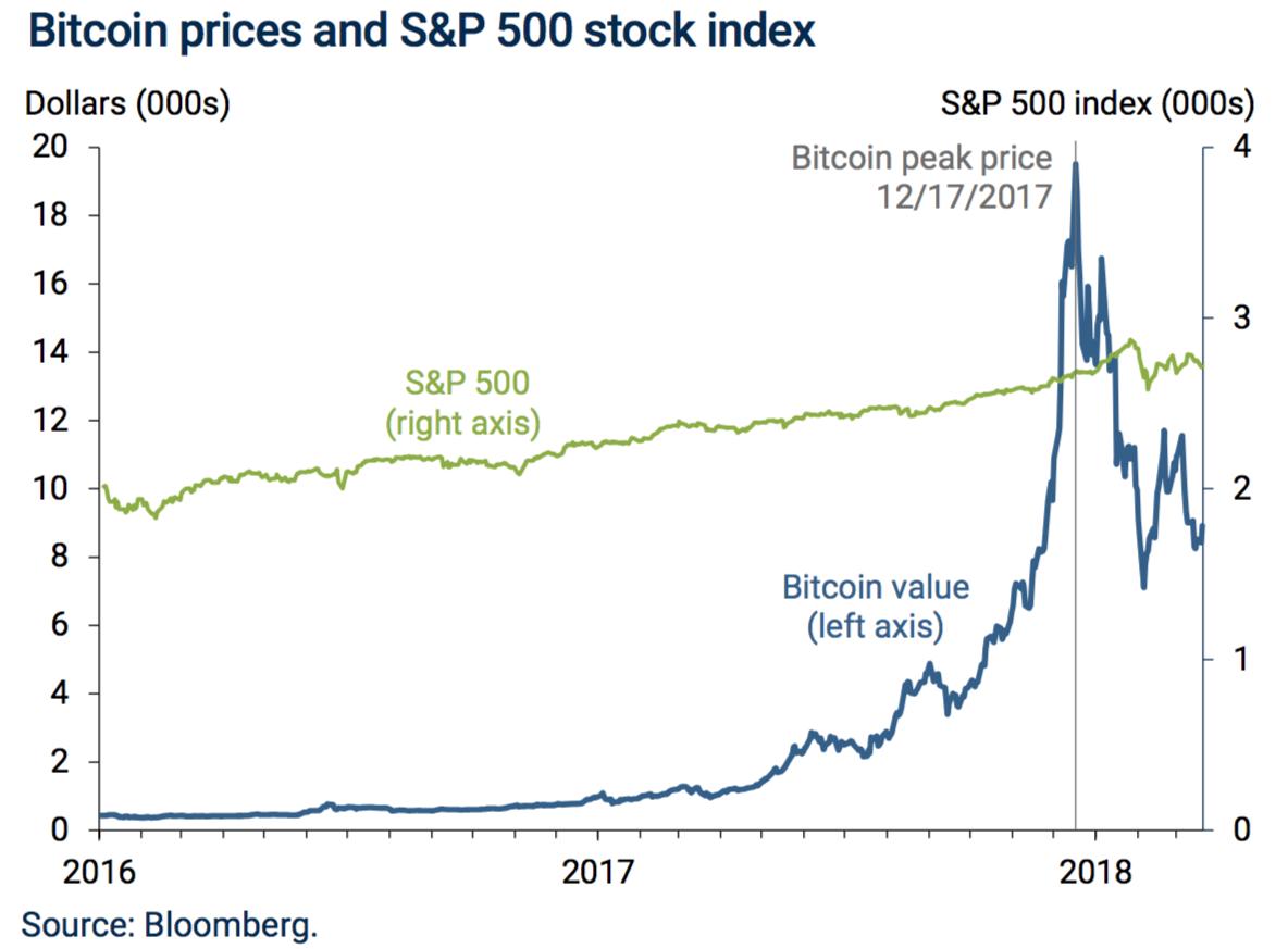 bitcoin árindex bloomberg