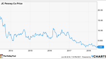 2 Reasons J.C. Penney Stock Is More Attractive Than It Looks