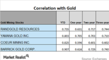 Where Is the Correlation Trend of Miners to Gold Headed?