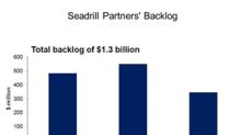 A Look at Seadrill Partners' Backlog and New Contracts