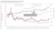 Is the Fall In Oil Rig Count Reducing Natural Gas Supplies?