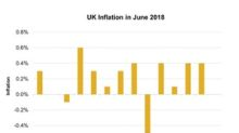 UK's Inflation Showed No Improvement: Are Consumers Pessimistic?