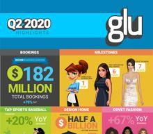 Glu Reports Second Quarter 2020 Financial Results