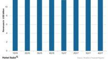 Novartis's 4Q17 Revenues and Fiscal 2017 Revenues