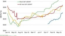 Potash Prices Hit New Highs Last Week