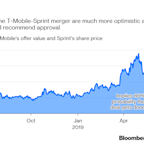 What T-Mobile's Partial Win Means for the Sprint Merger