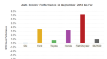 Why Most Automakers Are Outperforming the Market in September