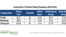 What CenturyLink's Technical Indicators Suggest