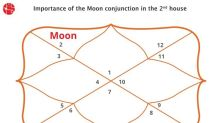 Moon in Second House/Ascendent : Vedic Astrology