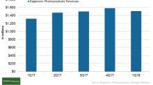 How Did Regeneron Pharmaceuticals Perform in 1Q18?