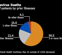 U.S. Cases Rise 1.1%, Slowest Increase Since March: Virus Update