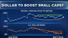 The dollar is giving these stocks a boost, and some expect the run to continue