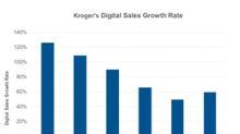 Analyzing Kroger's Digital Sales in Q3 2018