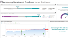 Academy Sports And Outdoors In Aso Stock Price News Quote History Yahoo Finance