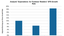 What Do Analysts Project for Footwear Retailers' EPS?