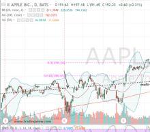 Why I'm Now Bullish on Apple Stock