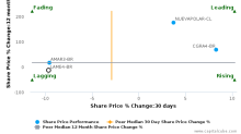 Lojas Americanas SA breached its 50 day moving average in a Bearish Manner : LAME4-BR : October 18, 2017