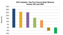 Ranking the Top 5 OFS Companies by Market Returns