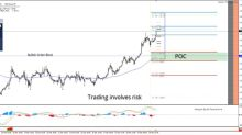 GBP/USD Strong Zig-Zag Bullish Pattern Points to the Upside