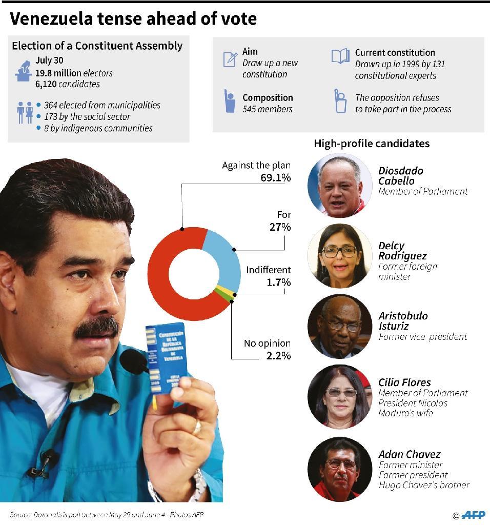 A look at plans in Venezuela for the election on Sunday of members of a controversial constituent assembly to rewrite the constitution (AFP Photo/Anella RETA, Gustavo IZUS)