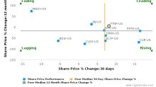 Titan Pharmaceuticals, Inc.: Strong price momentum but will it sustain?
