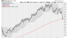 5 Dow Jones Industrial Average Stocks to Sell