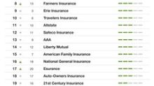Forrester's US 2017 Customer Experience Index Reveals Complete Rankings of 19 Auto and Home Insurance Brands