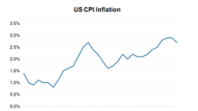 Will Inflation Scare Continue to Drive Markets?