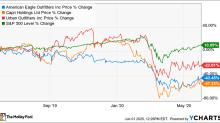 Why Clothing Retail Stocks Rose Monday